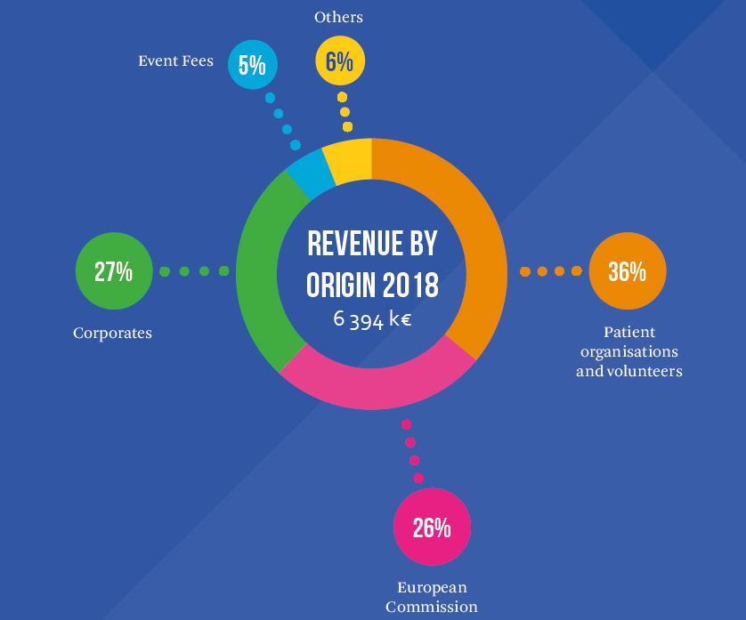 Revenue 2018